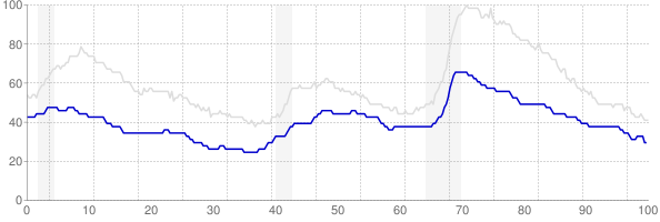 Iowa monthly unemployment rate chart from 1990 to November 2017